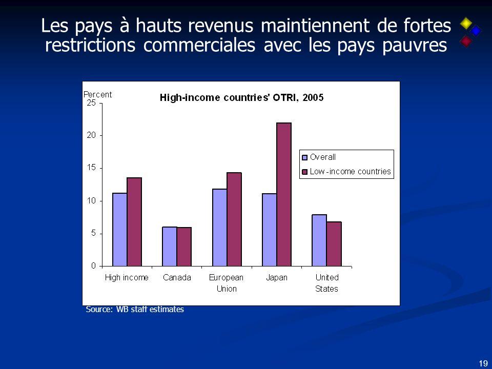 19 Les pays à hauts revenus maintiennent de fortes restrictions commerciales avec les pays pauvres Source: WB staff estimates