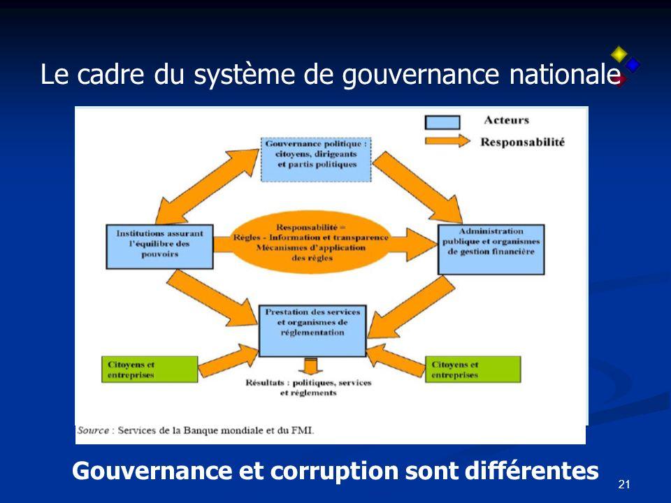 21 Le cadre du système de gouvernance nationale Gouvernance et corruption sont différentes