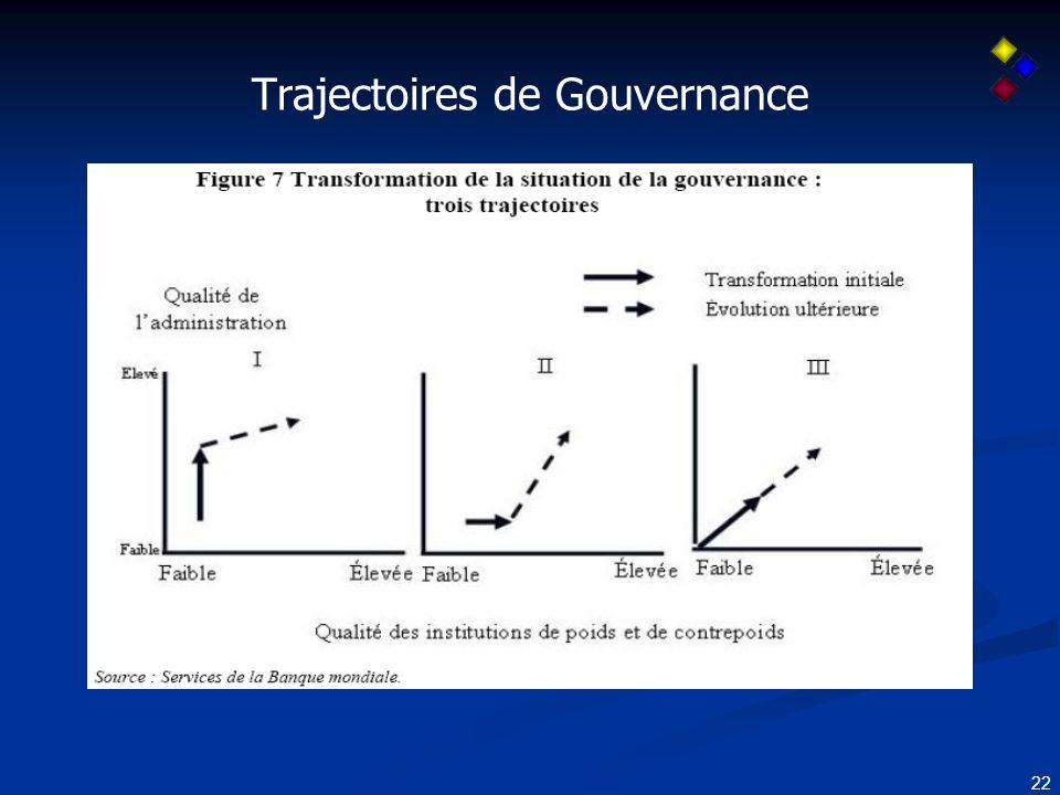 22 Trajectoires de Gouvernance