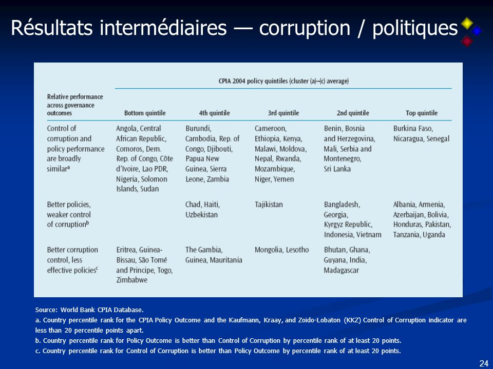 24 Résultats intermédiaires corruption / politiques Source: World Bank CPIA Database. a. Country percentile rank for the CPIA Policy Outcome and the K