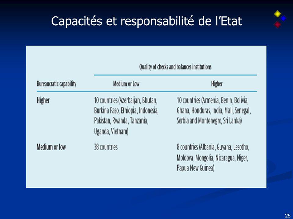 25 Capacités et responsabilité de lEtat