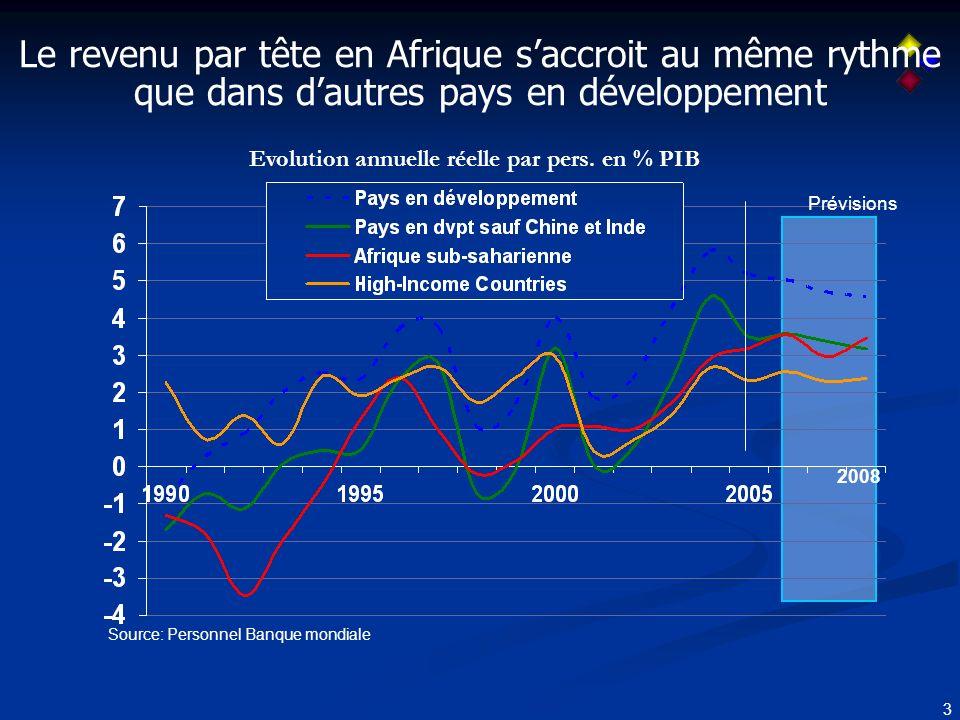 3 Le revenu par tête en Afrique saccroit au même rythme que dans dautres pays en développement Evolution annuelle réelle par pers.