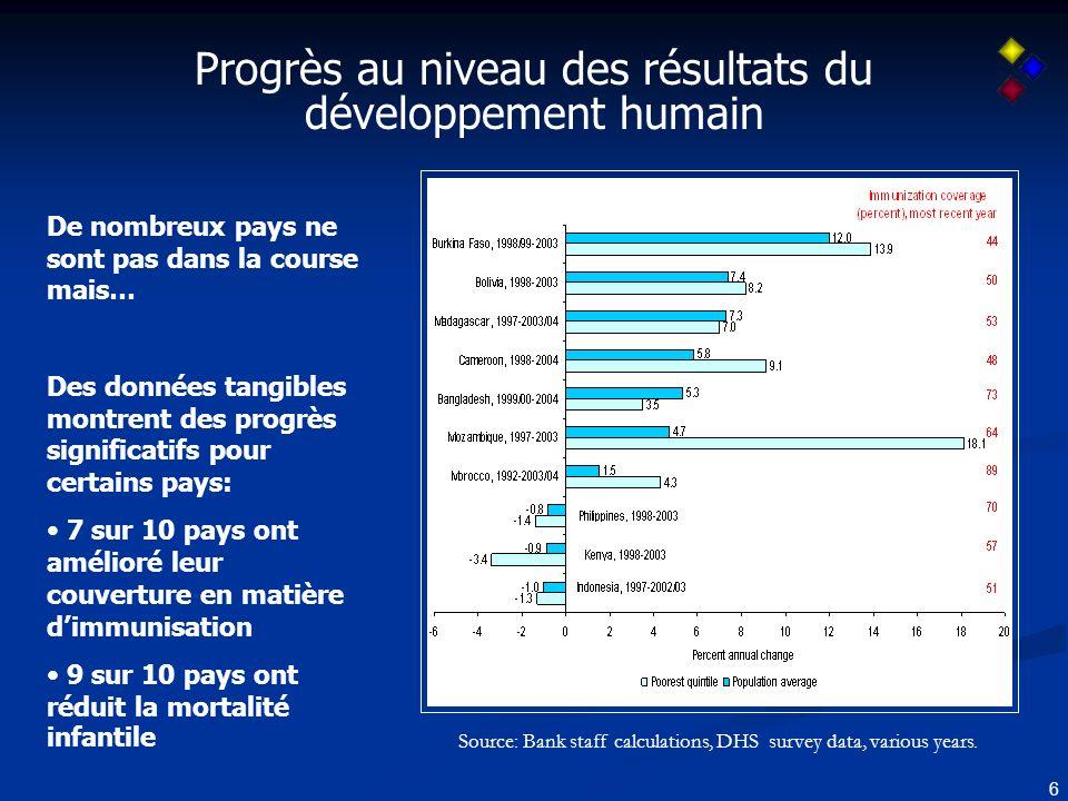 27 Importance du suivi dindicateurs spécifiques: Amélioration rapide possible de certaines dimensions Source: IDA IMF Report on HIPC Tracking (2005)