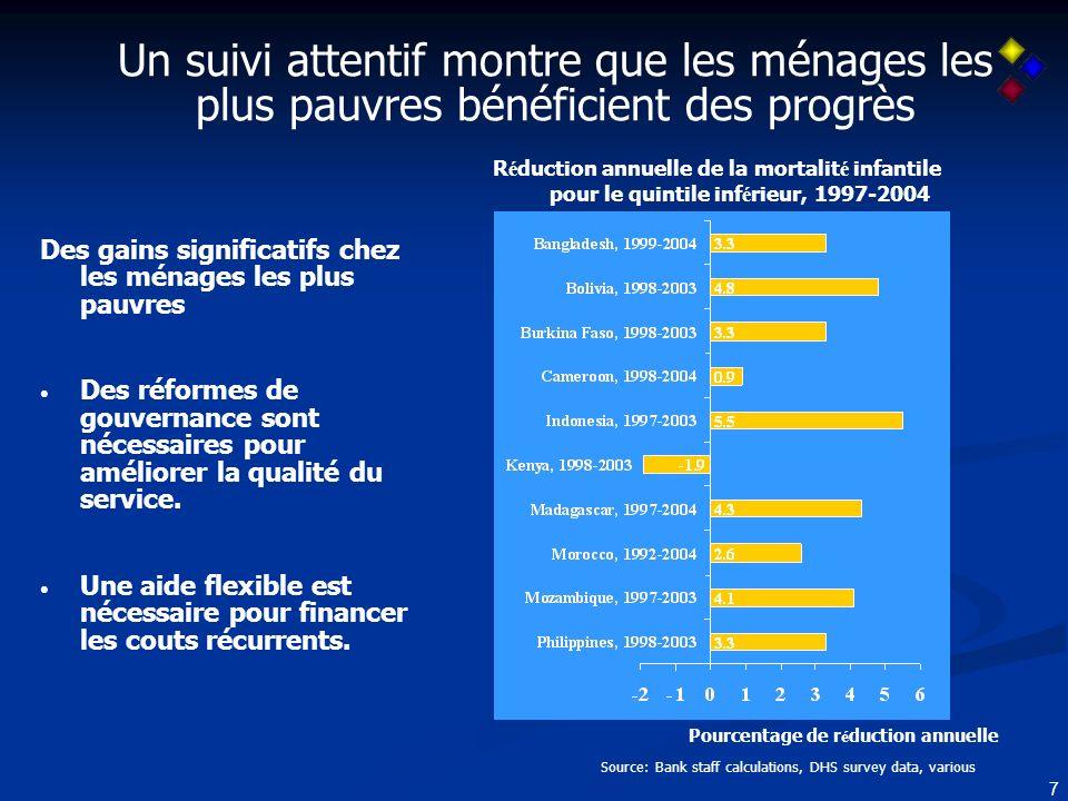 8 Message 3: Dimportants engagements ont été pris en 2005 dans le domaine de laide et de lallégement de dette, mais un suivi vigilant est nécessaire pour éviter les risques qui pourraient empêcher la satisfaction efficace de ces engagements.