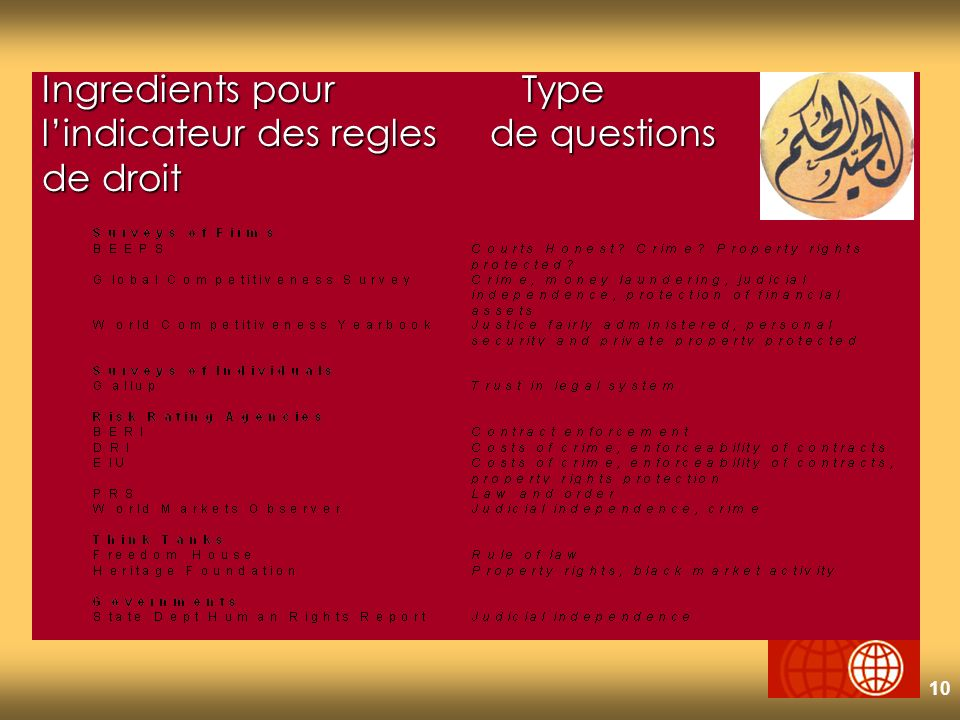 10 Ingredients pourType lindicateur des regles de questions de droit