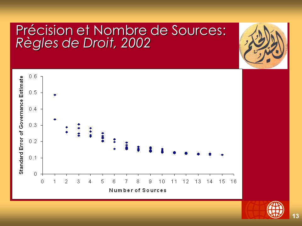 13 Précision et Nombre de Sources: Règles de Droit, 2002