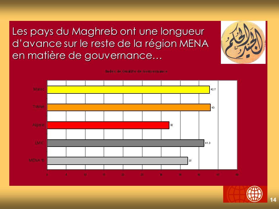 14 Les pays du Maghreb ont une longueur davance sur le reste de la région MENA en matière de gouvernance…