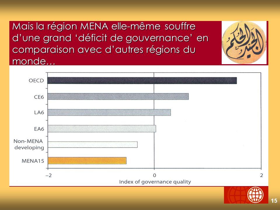 15 Mais la région MENA elle-même souffre dune grand déficit de gouvernance en comparaison avec dautres régions du monde…
