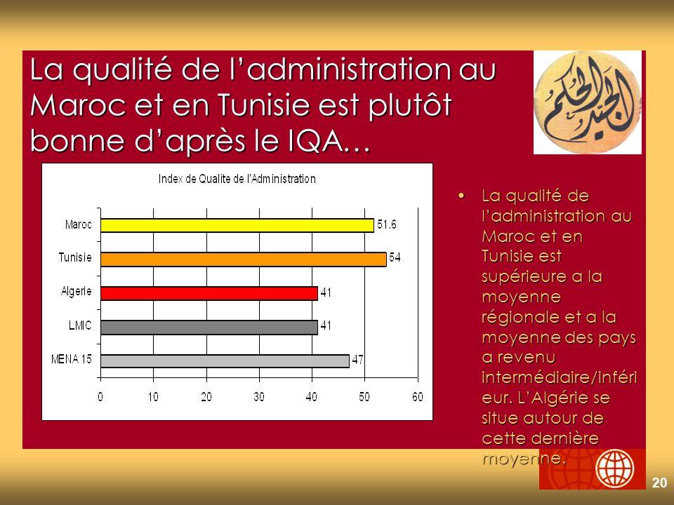 20 La qualité de ladministration au Maroc et en Tunisie est plutôt bonne daprès le IQA… La qualité de ladministration au Maroc et en Tunisie est supérieure a la moyenne régionale et a la moyenne des pays a revenu intermédiaire/inféri eur.