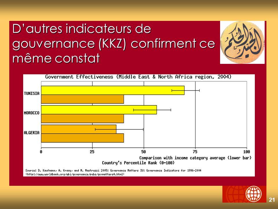 21 Dautres indicateurs de gouvernance (KKZ) confirment ce même constat