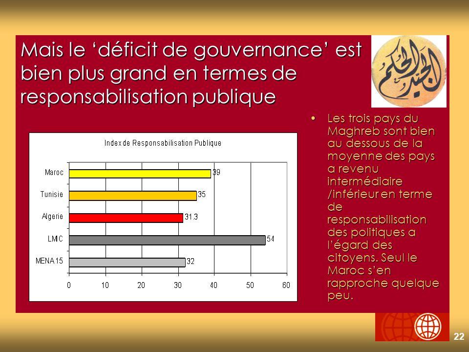 22 Mais le déficit de gouvernance est bien plus grand en termes de responsabilisation publique Les trois pays du Maghreb sont bien au dessous de la moyenne des pays a revenu intermédiaire /inférieur en terme de responsabilisation des politiques a légard des citoyens.