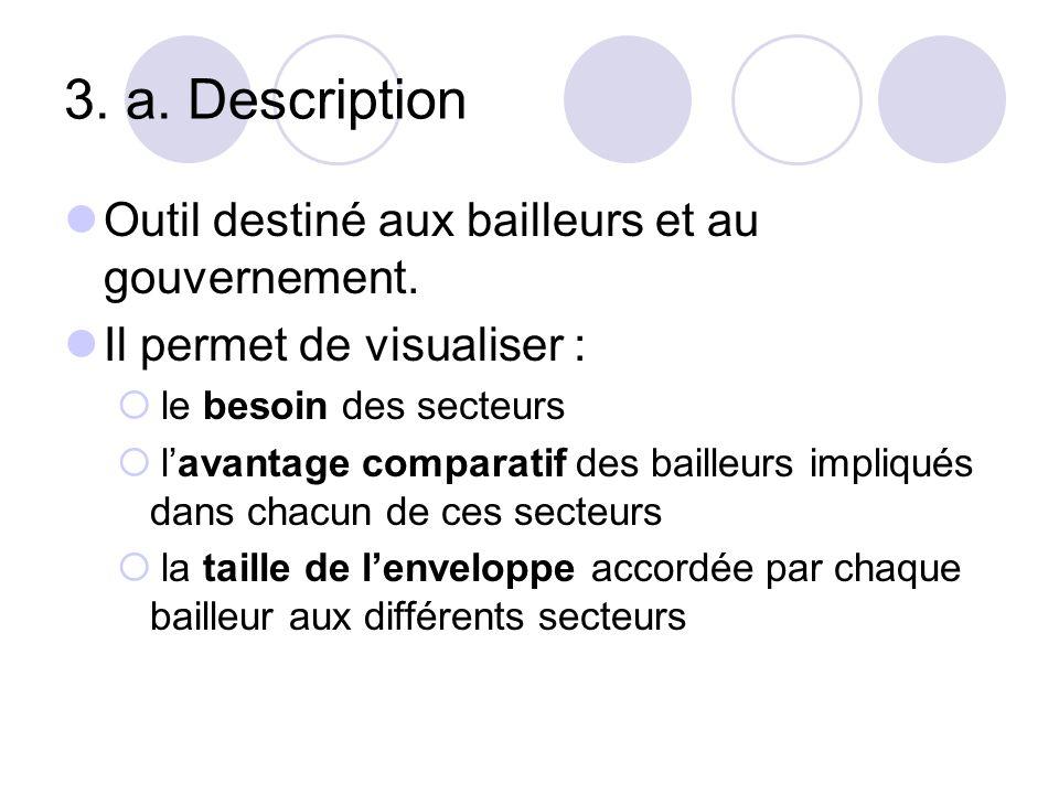 3. a. Description Outil destiné aux bailleurs et au gouvernement.