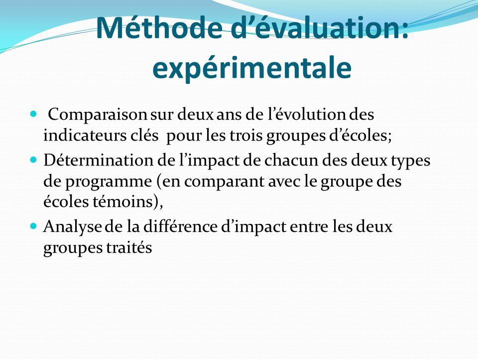 Méthode dévaluation: expérimentale Comparaison sur deux ans de lévolution des indicateurs clés pour les trois groupes décoles; Détermination de limpac
