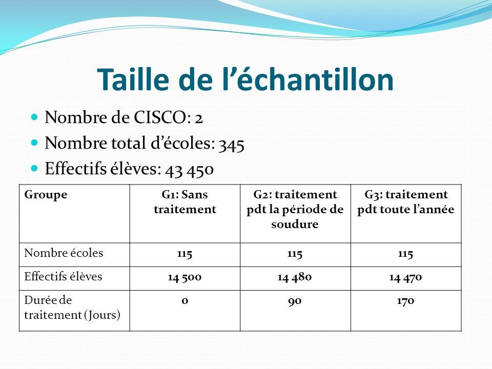 Taille de léchantillon Nombre de CISCO: 2 Nombre total décoles: 345 Effectifs élèves: 43 450 GroupeG1: Sans traitement G2: traitement pdt la période d