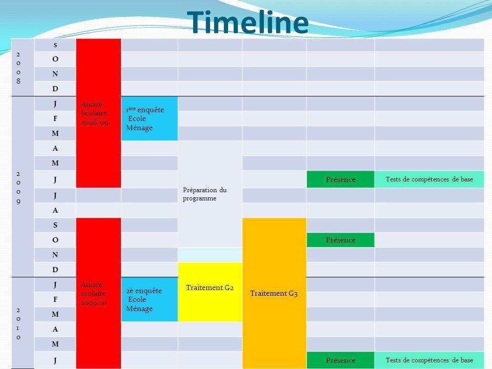Timeline 20082008 S Année Scolaire 2008/09 O N D 20092009 J 1 ère enquête Ecole Ménage F M A Préparation du programme M JPrésence Tests de compétences