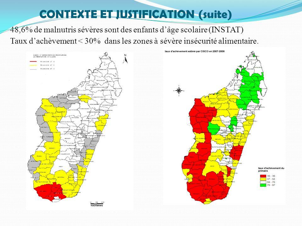 48,6% de malnutris sévères sont des enfants dâge scolaire (INSTAT) Taux dachèvement < 30% dans les zones à sévère insécurité alimentaire. CONTEXTE ET