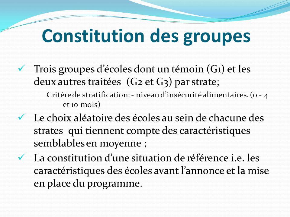 Constitution des groupes Trois groupes décoles dont un témoin (G1) et les deux autres traitées (G2 et G3) par strate; Critère de stratification: - niv