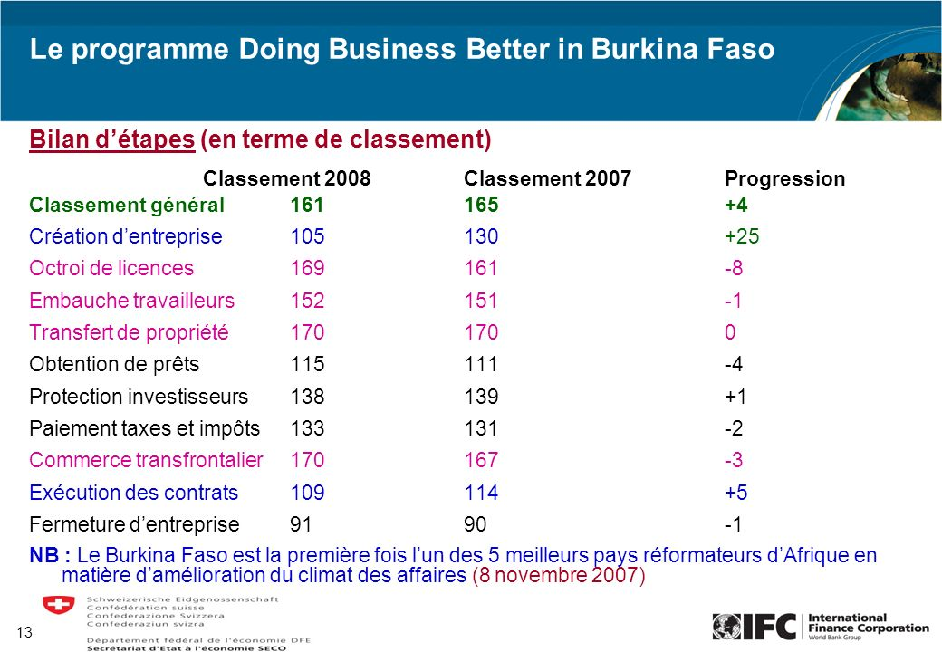 13 Le programme Doing Business Better in Burkina Faso Bilan détapes (en terme de classement) Classement 2008Classement 2007Progression Classement géné
