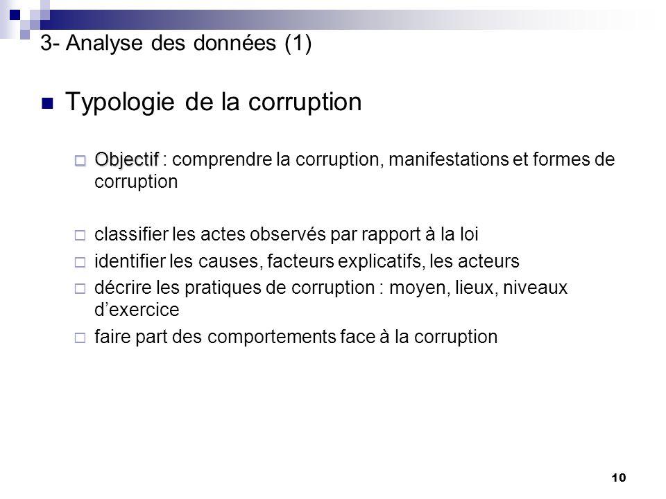 10 Typologie de la corruption Objectif Objectif : comprendre la corruption, manifestations et formes de corruption classifier les actes observés par r