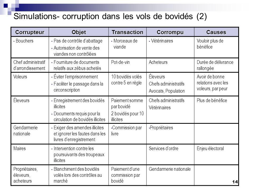 14 Simulations- corruption dans les vols de bovidés (2) CorrupteurObjetTransactionCorrompuCauses Bouchers Pas de contrôle dabattage Autorisation de ve