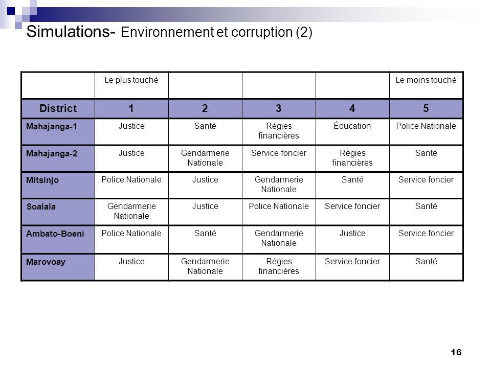 16 Simulations- Environnement et corruption (2) Le plus touchéLe moins touché District12345 Mahajanga-1 JusticeSantéRégies financières ÉducationPolice