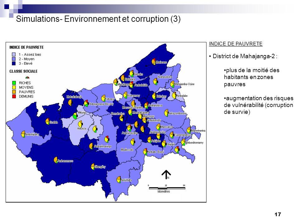 17 INDICE DE PAUVRETE District de Mahajanga-2 : plus de la moitié des habitants en zones pauvres augmentation des risques de vulnérabilité (corruption