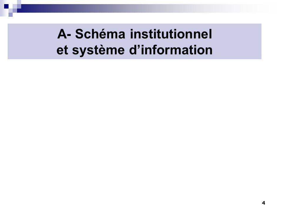 4 A- Schéma institutionnel et système dinformation