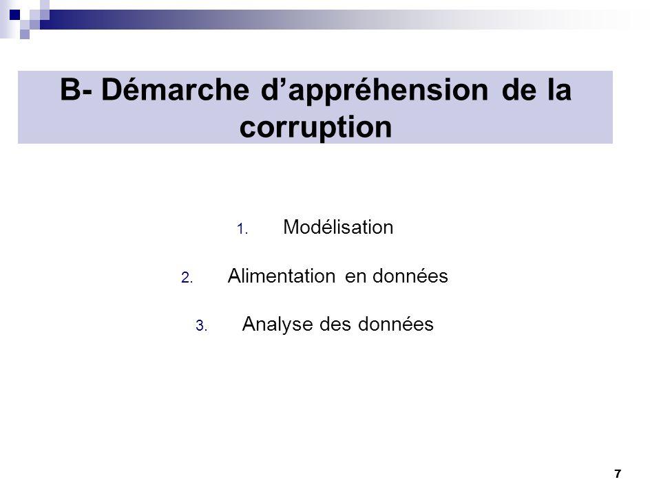 7 B- Démarche dappréhension de la corruption 1. Modélisation 2. Alimentation en données 3. Analyse des données