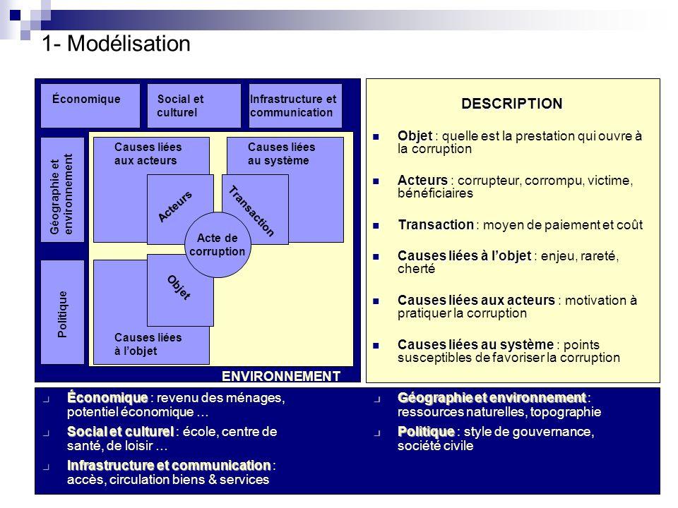 8 1- Modélisation Acte de corruption Acteurs Causes liées aux acteurs Transaction Objet Causes liées au système Causes liées à lobjet ÉconomiqueSocial