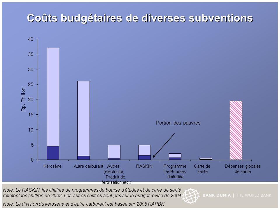 Coûts budgétaires de diverses subventions Note: Le RASKIN, les chiffres de programmes de bourse détudes et de carte de santé reflètent les chiffres de 2003.