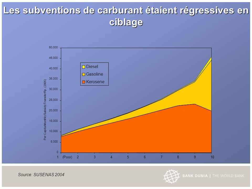 Les subventions de carburant étaient régressives en ciblage Source: SUSENAS ,000 10,000 15,000 20,000 25,000 30,000 35,000 40,000 45,000 50,000 1 (Poor) Per Capita Monthly Subsidy Transfer Rp.