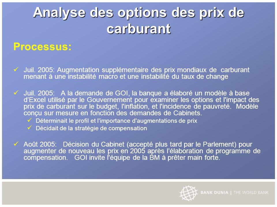 Analyse des options des prix de carburant Processus: Juil.