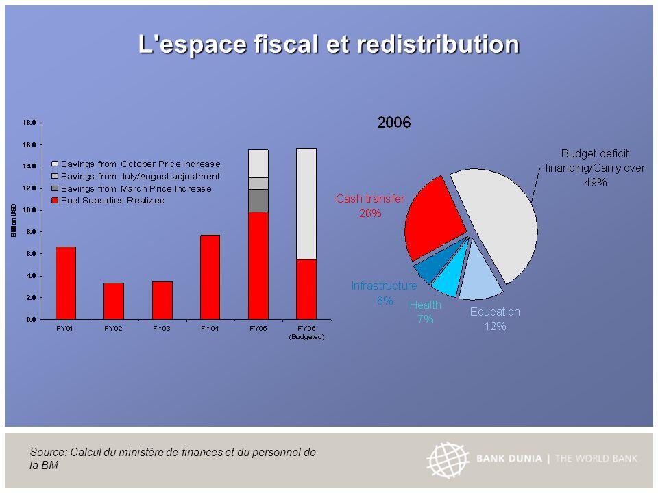 L espace fiscal et redistribution Source: Calcul du ministère de finances et du personnel de la BM