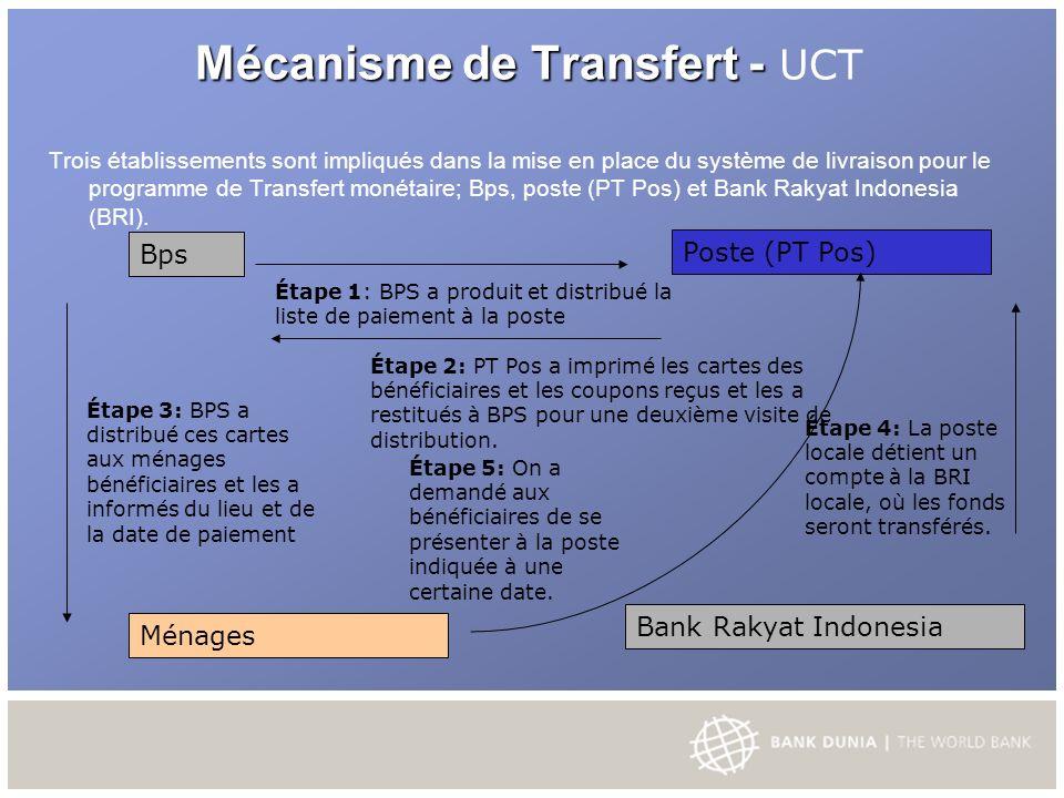 Mécanisme de Transfert - Mécanisme de Transfert - UCT Trois établissements sont impliqués dans la mise en place du système de livraison pour le programme de Transfert monétaire; Bps, poste (PT Pos) et Bank Rakyat Indonesia (BRI).