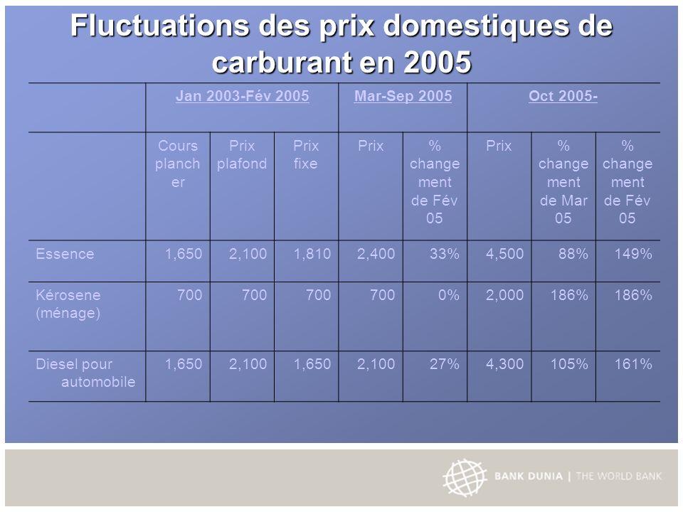Modèle déconomie budgétaires et de compensation Exemple de simulation 1