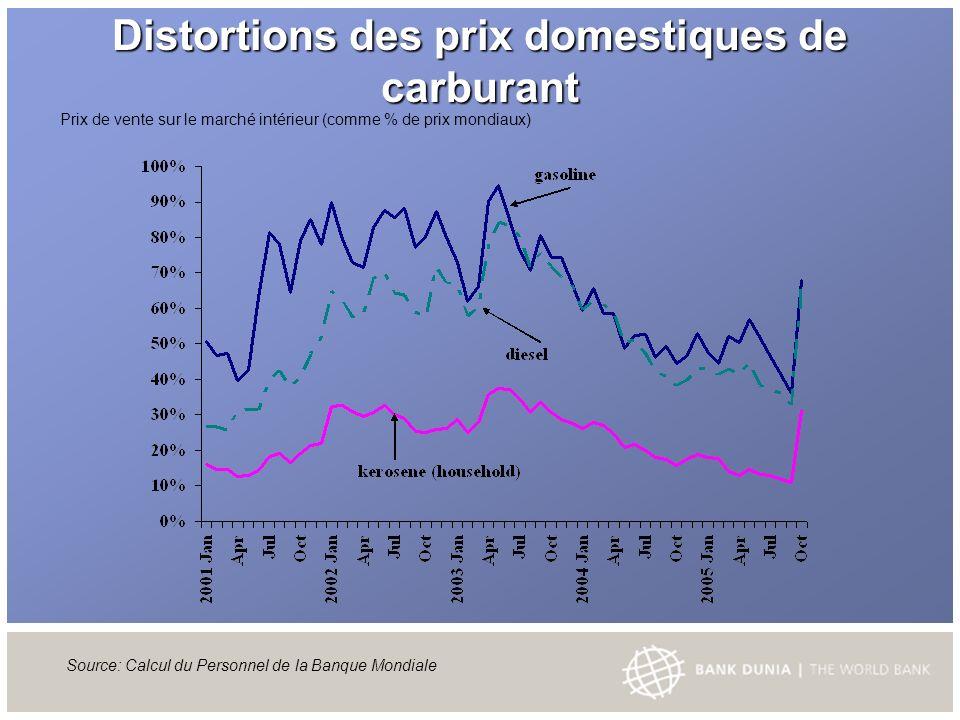 Distortions des prix domestiques de carburant Source: Calcul du Personnel de la Banque Mondiale Prix de vente sur le marché intérieur (comme % de prix mondiaux)