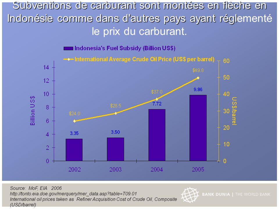 Subventions de carburant sont montées en flèche en Indonésie comme dans d autres pays ayant régl Subventions de carburant sont montées en flèche en Indonésie comme dans d autres pays ayant réglementé le prix du carburant.