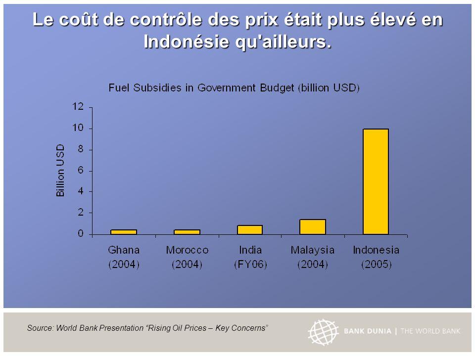 Le coût de contrôle des prix était plus élevé en Indonésie qu ailleurs.