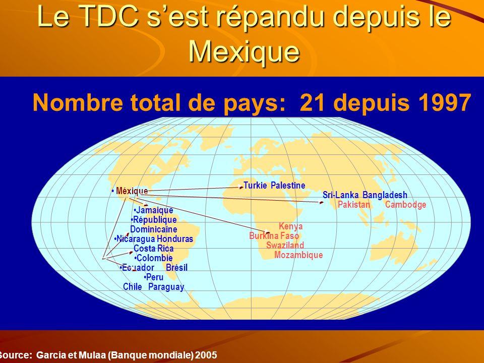 Le TDC sest répandu depuis le Mexique Turkie Palestine Kenya Burkina Faso Swaziland Mozambique Sri-Lanka Bangladesh Pakistan Cambodge Méxique Jamaique