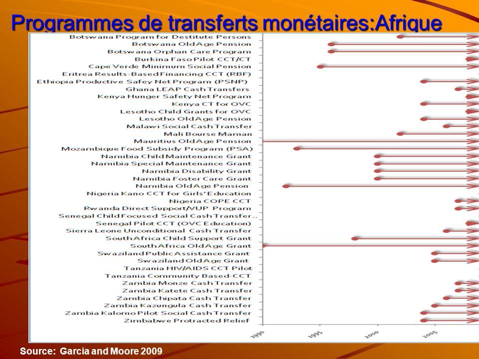 Programmes de transferts monétaires:Afrique Source: Garcia and Moore 2009