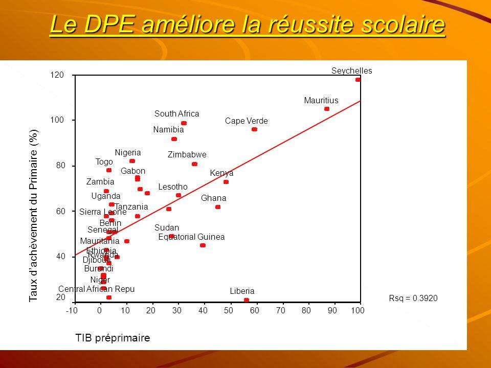 Le DPE améliore la réussite scolaire TIB préprimaire 1009080706050403020100-10 Taux dachèvement du Primaire (%) 120 100 80 60 40 20 Rsq = 0.3920 Zimba