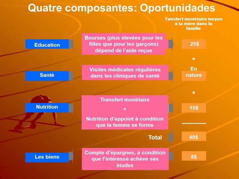 Quatre composantes: Oportunidades Education Bourses (plus élevées pour les filles que pour les garçons) dépend de laide reçue 25$ Tansfert monétaire m