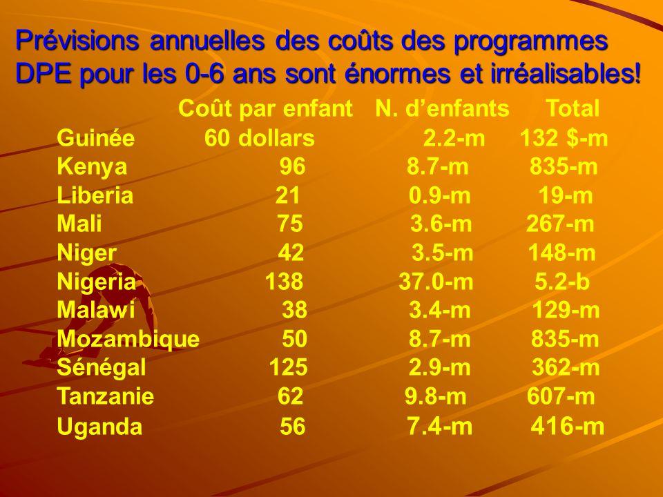 Prévisions annuelles des coûts des programmes DPE pour les 0-6 ans sont énormes et irréalisables! Coût par enfant N. denfants Total Guinée 60 dollars