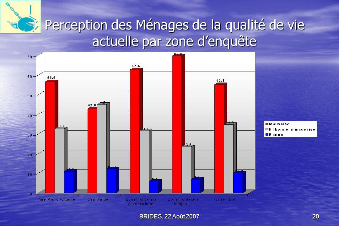 BRIDES, 22 Août 200719 Qualité de vie des Ménages Leur perception de la qualité de vie actuellement est plutôt mauvaise.