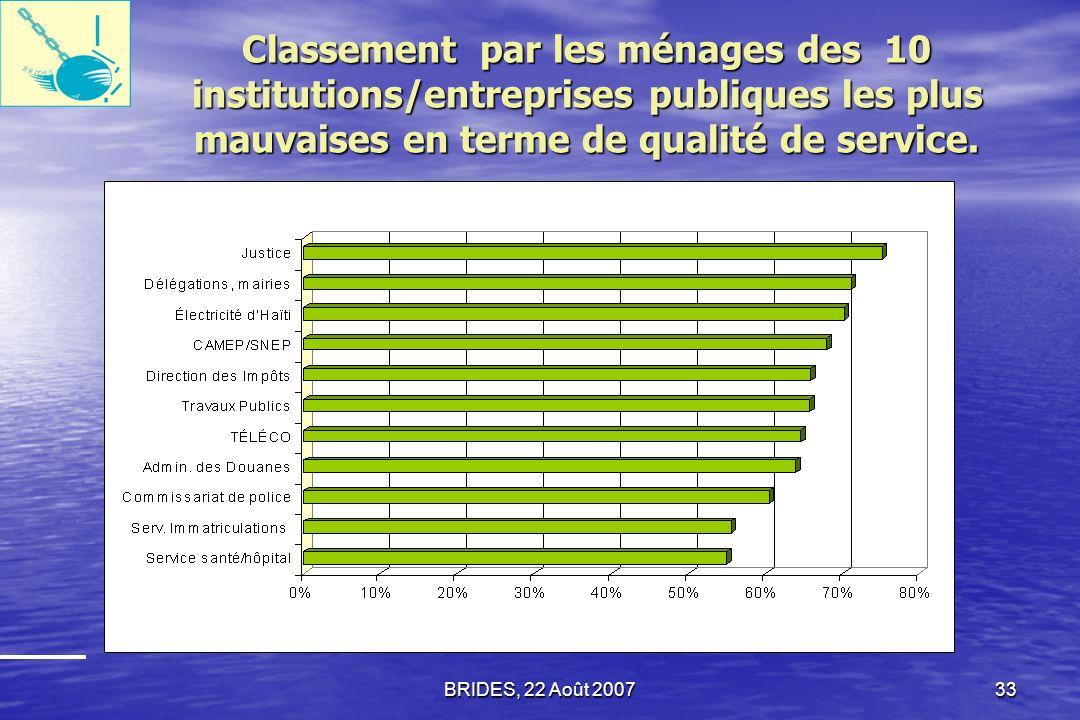 BRIDES, 22 Août 200732 Qualité des services Les collectivités locales, représentées par les Délégations et les Municipalités, sont la deuxième catégorie dinstitutions les plus souvent citées comme offrant des services «très mauvais» ou «mauvais».