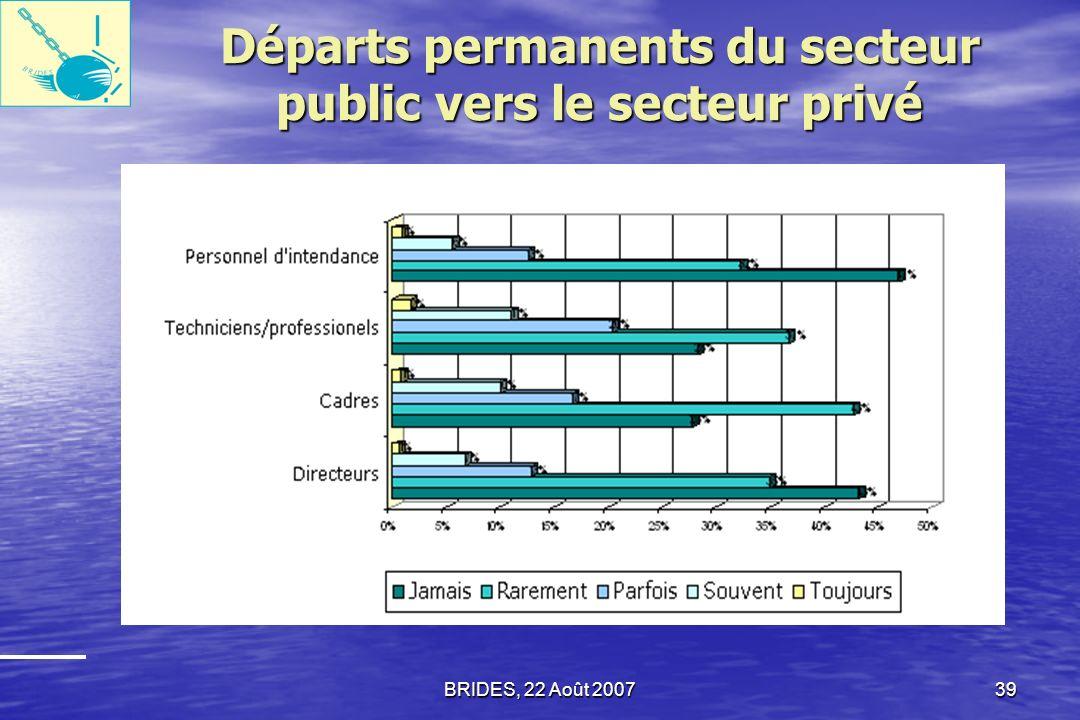 BRIDES, 22 Août 200738 Moral du personnel Seuls 5,2% des agents du secteur public ont estimé que leur salaire était «suffisant » ou «très suffisant».