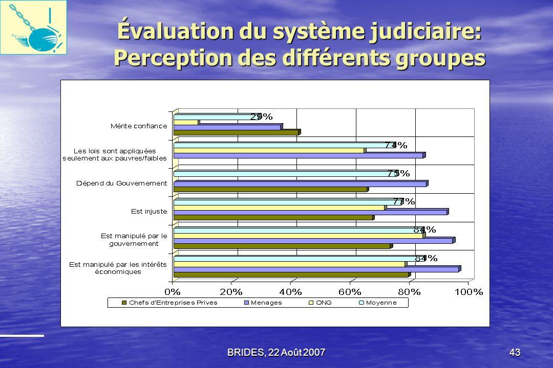 BRIDES, 22 Août 200742 Notons, 92% des ménages et 67% des chefs dentreprises qui ont eu affaire au système judiciaire lont décrit comme injuste. 92% d