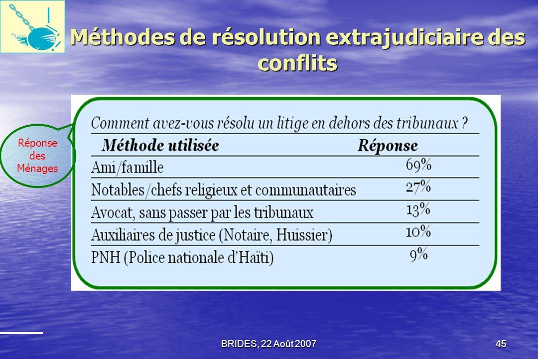 BRIDES, 22 Août 200744 Importance de certains obstacles à lutilisation des tribunaux en Haïti (déclaration des Ménages)
