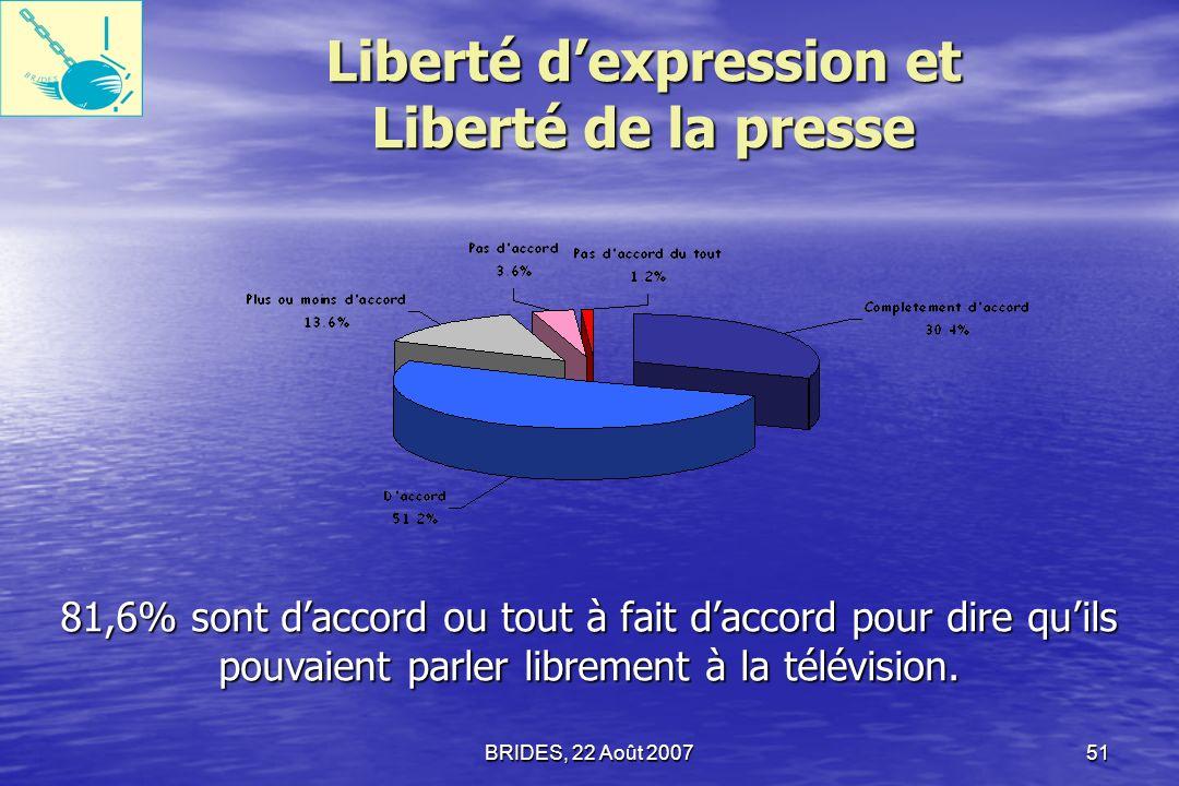 BRIDES, 22 Août 200750 Droit de vote 81,8% des citoyens répondants sont daccord ou tout à fait daccord pour dire que les Haïtiens disposent du droit de vote.