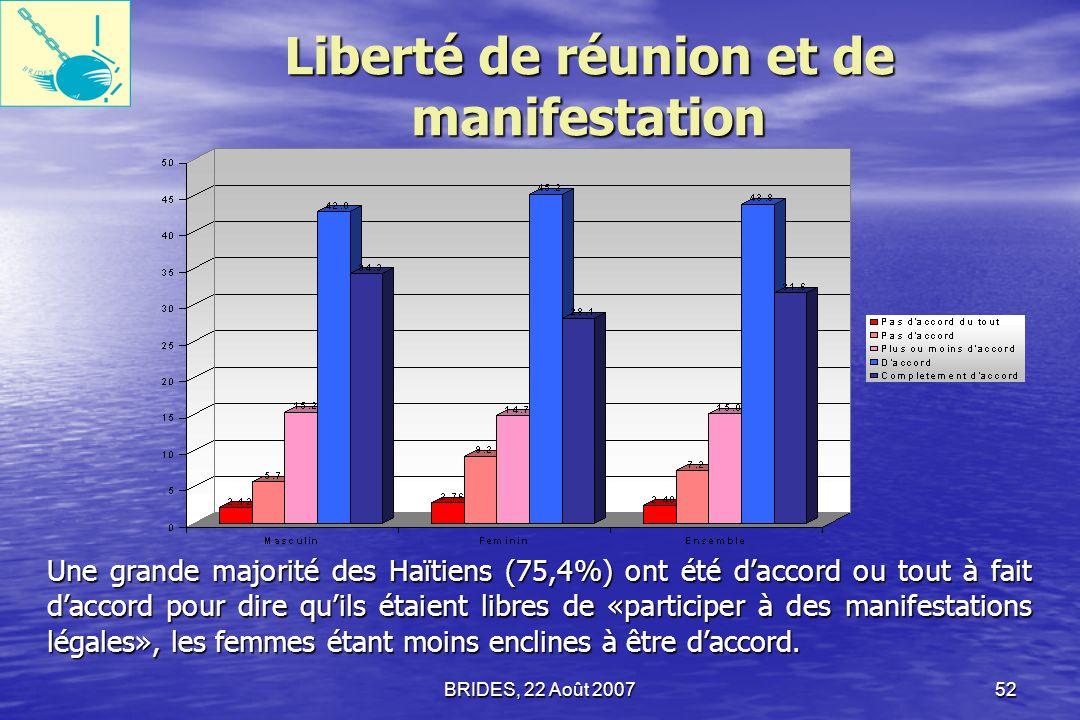 BRIDES, 22 Août 200751 Liberté dexpression et Liberté de la presse 81,6% sont daccord ou tout à fait daccord pour dire quils pouvaient parler librement à la télévision.